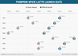 Dunkin Donuts Pumpkin Spice Latte 2017 by Pumpkin Spice Latte Starbucks 2017 Business Insider