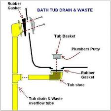Tub Drain Stopper Removal Tool by Bathtub Drain Stopper Types Bathubs Home Decorating Ideas