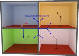 bureau d ude acoustique leslie acoustique correction isolation acoustique mesures d impact