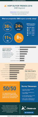 VoIP INFOGRAPHIC - SMB Buyer Trends 2016 | Dialexia VoIP Small Business Voip Phone Systems Vonage Big Cmerge Ooma Four 4 Line Telephone Voip Ip Speakerphone Pbx Private Branch Exchange Tietechnology Now Offers The Best With Its System Reviews Optimal For Is A Ripe Msp Market Cisco Spa112 Phone Adapter 100mb Lan Ht Switching Your Small Business To How Get It Right Plt Quadro And Signaling Cversion Top 5 800 Number Service Providers For The