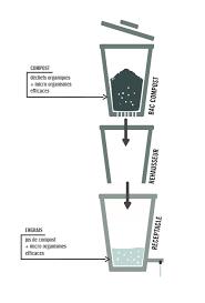 schema cuisine fichier bokashi de cuisine pour le compostage schema jpg low