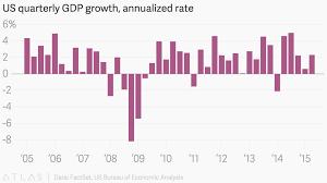 us bureau of economic analysis us quarterly growth annualized rate