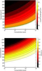 Ingress Heat Sink Calculator by Hybrid Strategies And Technologies For Full Spectrum Solar