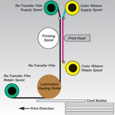 One Of The Key Advantages Reverse Transfer Or Re ID Card Printing Technology Is Increased Yield When Cards For Access