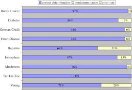 a new imputation method for incomplete binary data sciencedirect
