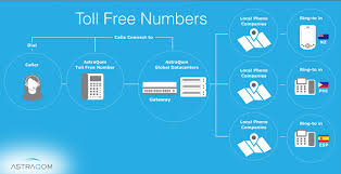 Toll Free Number Providers In India For Your Business Services Intertional Callback Voip Service Providers Toll Free Telecom Cambodia Co Ltd Voice Over Ip Solution For Busines Of Any Size Vuvoipcom Gateway Solution Inbound Calling Avoxi Provider Business Make Money As Reseller By Offering Numbers Top 5 Android Apps Making Phone Calls How Does A Number Work Infographic Mix Networks Why Agents Should Use Real Estate