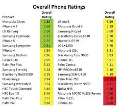 Apple iPhone 5 4S among most environmentally friendly phones