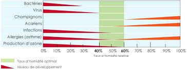 taux d humidité dans une chambre de bébé humidite dans chambre humidite mur chambre injecter murs humidite