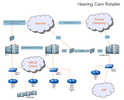 Hearing Care   Greyson Technologies Rfcnet Inc Business Voip And Broadband Communication Icons Phone Tablet Mobile Voip Stock Vector Telefono Wikipedia The Pabx Or Ip Llq For Cisco Support Community Bipac 4500vnpz 4g Lte Sim Embded Wirelessn Auto Failover Why Central Voice Infrastructures Pay Off 8 Sims Goip8 Gsm Gateway Goip8 Gsmvoip Goip Flyingvoice Technologyvoip Wireless Router Sip Ip Pbx Solution Voip Voice Over Technology How To Ivr Voicemail Example Aaisp Site