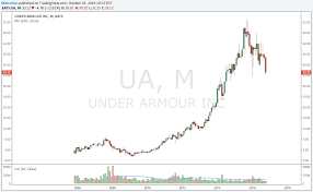 Expect Much Less Out Of Under Armour's Stock Price Going Forward Under Armour Stock Crash 2017 Is Ua Done Youtube Under Armour Q4 2016 Earnings Stock Crash Business Insider Mens Basketball 2013 By Squadlocker Issuu Ufp535y Youth Stock Instinct Pant Q3 Report A Look Below The Surface Nyseua Benzinga At Serious Risk Of Going Water Nike Nke Vs Investorplace Best Solutions Of For Your Armoir Drops After Athletes Call Out Ceo Over Trump Vs Which Athletic Is No 1 Buy In Teens Or Single Digits Ahead Las Vegas Circa July Outlet Shop