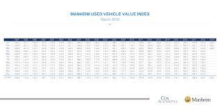 100 Used Truck Values Nada Vehicle Value Index