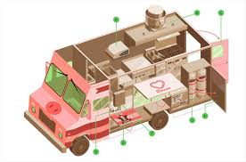 Ingredients Efimera Flower Truck For Building The Perfect Food Best Images S Camper And