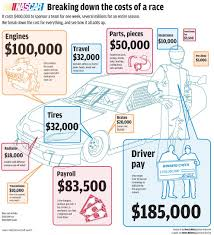 100 Average Truck Driver Salary Pit Road To Money Pit Costs To Field A NASCAR Team Are Staggering
