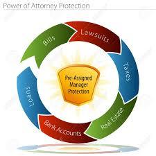 Una Imagen De Un Poder De Abogado De La Protección Carta