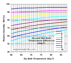 air humidity measured by and bulb temperature
