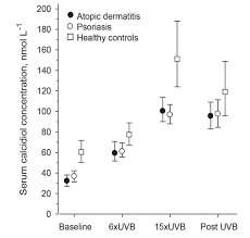 uvb improved vitamin d levels in 3 diseases controls improved