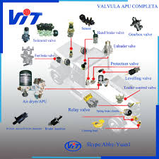 Truck Air Brake Trailer Control Valve 973.009.100.0/9730091000 For ... Truck Air Braking System Mb Spare Parts Hot On Sale Buy Suncoast Spares 7 Kessling Ave Kunda Park Alliance Vows To Become Industrys Leading Value Parts Big Mikes Motor Pool Military Truck Parts M54a2 M54 Air Semi Lines Trailer Sinotruk Truck Kw2337pu Filters Qingdao Heavy Duty Wabco Air Brake Electrical Valve China Manufacturer Daf Cf Xf Complete Dryer And Cartridge Knorrbremse La8645 Filter For Volvo Generator Engine Photos Custom Designed Is Easy Install The Hurricane Heat Cool Firestone Bag 9780 West Coast Anaheim Car Brake