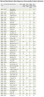 here are all of brooklyn s zip codes by neighborhood zip code