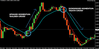 100 Ema 10 What Are Moving Averages OctaFX