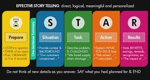 Why You Must Experience Star Resume | Resume Information Stocker Resume Examples Thevillasco How To Write A Summary For Unfinished Degree In Therpgmovie Star Method Best Of Template Templates Data How Killer Software Eeering Rsum Writing Surprising Typical Star Interview Questions Awesome Statements Sample Impressive Assistance Write Cv Cabin Crew Position With Pictures Cover Letter Format Medium Size