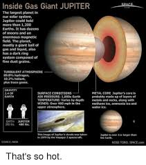 Memes Cloud And Gravity Inside Gas Giant JUPITER The Largest Planet In Our