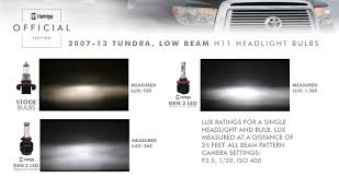 The Difference Between Lux And Lumen: What Is Brightness? - Better ... Automotive H11 Led Headlight Torchstar 5w T3 E12 Candelabra Base Led Bulbs40 Watt Incandescent Bulb Diode Dynamics Dd0144p Chevroletgmc Reverse Light Ultra Irulu H7 Led Headlight Bulbs Youtube 2007 2013 Gmc Sierra Upgrade With Dual Smd Lights Cree 9003hb2h4 Cversion Kit H4 Combo 9003 High Low Beam H16 Fog For Toyota Nighteye A314 60w 9000lm Car Household Truck Trailer Rv Lighting Bulbs Piaa