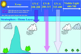 uvr sun ls pigmentation and vitamin d photochemical