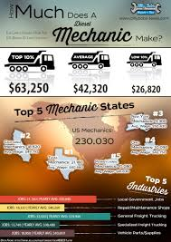 Infographics Archives - Billy Bob's Repair & Tire Port Truck Drivers Organize Walkout As Cleanair Legislation Looms Ubers Otto Hauls Budweiser Across Colorado With Selfdriving How Much Money Do Truck Drivers Make In Canada After Taxes As Pay The Truck Driver By Hour Youtube Commercial License Wikipedia Average Salary In 2018 How Much Drivers Make Trucks Are Going To Hit Us Like A Humandriven Money Do Actually The Revolutionary Routine Of Life As A Female Trucker Superb Can You Really Up To 100 000 Per Year Euro Simulator Android Apps On Google Play