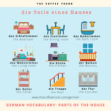 german vocabulary the parts of the house the coffee trunk