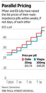 viagra cialis make prices rise too defying market forces