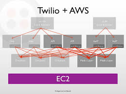 Twilio + AWS HTTP VoIP How To Lookup Voip Telecom Whosale Rates Youtube Dubbers Restful Call Recording Api Cloud Solution Uc2000vf Voip Gateway User Manual Dwg Series Gsmcdma Applications Xcally Ozeki Pbx Javascript Interceptor Asterisk Soho Mini Voip Ip Pbx Bg9002w Api Interface Compatible Net Of Phone System Xe Webrtc Sms Apidaze Development Copendious Guide Pdf Pdf Archive
