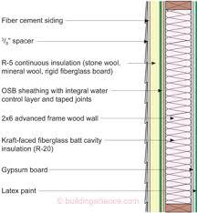 Figure 5 Vapor Permeable Insulating Sheathing Installed Over OSB