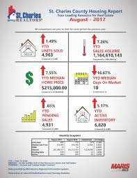 Beseda Flooring And More by Housing Statistics St Charles County Association Of Realtors