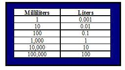 100 milliliters to liters converting liters to milliliters hubpages