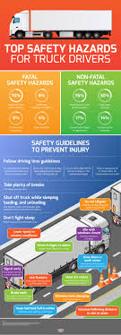Top Safety Hazards For Truck Drivers   Visual.ly 7 Road Safety Tips For Large Truck Drivers Bit Rebels Top 12 Heavy Vehicle Driver Youtube For Commercial Tags Safety Pinterest Health And Dont Slip Up On These Infographic Hurricane Hauling Through Harvey 3 Ways To Make Your Driving Life Less Of A Curse More Trucker Icy Roads Encore Protection Icing To Rember How Stay Safe Areas Of My Expertise