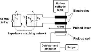Hollow Cathode Lamp Pdf by Comparing Several Atomic Spectrometric Methods To The Super Stars
