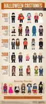 Spirit Halloween Mobile Al by 27 Best Halloween Infographics Images On Pinterest Infographics