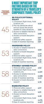 Consider That No Group Of Business Travelers Is Less Happy Than Those Who Have Travel Policy Or A In Which Every Decision