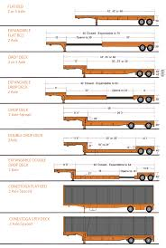 Truck Trailer: Semi Truck Trailer Types Reisch 92m3 Cargo Floor Type Cf3 Rsbs3524lk Semitrailer Bas Big Truck Sleepers Come Back To The Trucking Industry Truck Wikipedia Various Types Makes Of Heavy Trucks In Action Youtube Tesla Semi Electrek Interesting Facts About Trucks And Eightnwheelers No Money Down Brilliant Heavy Duty Finance Bad Hydrogen Generator Kits For Attenuator What Is It Royal Equipment China Triple Axle 460t Livestock Transport Gooseneck Fence Lenkachse Mit Kran Flo1730h2 Kennis 14000r Names Quirky Best S Of Types Vehicles Different