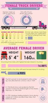 INFOGRAPHIC: 10 Interesting Facts About Female Truck Drivers Best Truck Driver Resume Example Livecareer Ownoperators Pay January 2014 Youtube Oil Field Truck Drivers Semi Driver Job And Salary Rimouskois Tanker Trucking Salary Team Driving Jobs Offer Signon Bonus Van Dump Tarp Roller Kit Plus Ford Models Together With 10 What Is The Difference In Per Diem And Straight Pay Drivers Extended Truckers Strike Thrghout Italy Florentine Flatbed Scale Tmc Transportation