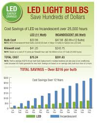 led light bulbs save hundreds of dollars phillips lighting and home