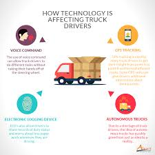 How Technology Is Affecting Truck Drivers | Alexis Global Pvt. Ltd. 5 Core Benefits Of Gps For Truck Drivers Xgody Find Offers Online And Compare Prices At Storemeister Best Systems 2018 Top 10 Reviews Youtube Truckway Pro Series Black Edition 7 Inches 8gb Rom256mg Gps With Routes Buy Whosale Fuel Sensor Gps Truck Online Route Planning Owner Operator Trucking Dream Team Ordryve 8 Device With Rand Mcnally Store Google Maps For New Zealand Visas And The Need Garmin Dezl 780 Ltms Unboxing Started Review Becoming A