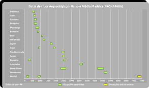 amazonia si e social o ano 1000 adensamento populacional interação e conflito na
