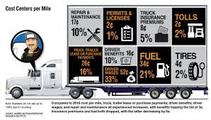Truck Cost Per Mile To Operate By Cost Center Heavy Duty Trucking ... Truck Fleet Cost Of Ownership Crunching The Numbers On Teslas Semi Tesla Inc Nasdaqtsla Advanced Stone Slinger System Achieves Lower Costs Plus New Wait How Much Do New Trucks Cost Break Free Electric Chapter 2 Motor Living Lab Smart Charging Wraps Phoenix Lettering Is Effective Durable 4 Ton For Sale Costeffective Option Heres How Much It Really To Start A Food What Does Your Dream Truck Tundra Pinterest Trucks And Trailers At Very Effective Price Junk Mail Elon Musk Says Will Beat Diesels Total