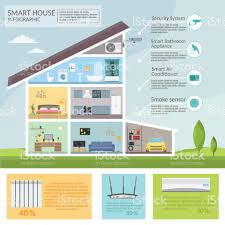 Smart Home Infographic Concept Technology System Air Conditioning ... Perch Lets You Turn Nearly Any Device With A Camera Into Smart Modern Smart Home Flat Design Style Concept Technology System New Wifi Automation For Touch Light Detailed Examination Of The Market Report For Home Automation System Design Abb Opens Doors To Future Projects The Greater Indiana Area Ideas Remote Control House Vector Illustration Icons What Is Guru Tech Archives Installation Not Sure If Right You Lync Has