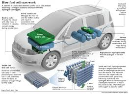 100 Fuel Cells For Trucks The Ultimate Guide To Hydrogen Cell Cars