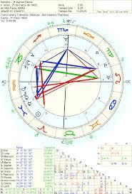 LA INTERPRETACIÓN BAJO UN PERIODO PLANETARIO Astrología Y Predicciones
