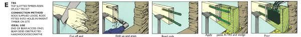 Floor Joist Calculator Uk by Repair Joists In Buildings Structural Repair Of Wooden Joists