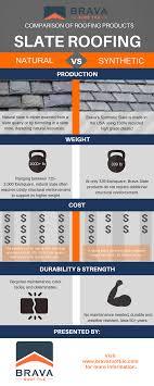 brava world slate cost breakdown vs slate