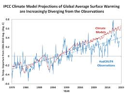 100 Wunderground Oslo The Five Questions Global Warming Policy Must Answer Roy